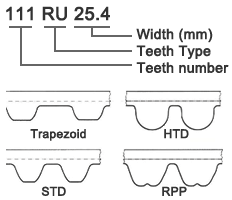 مشخصات فنی تسمه تایم موتور